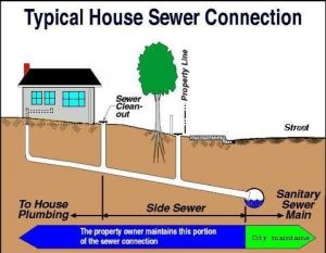 Who is Responsible for Sewer Line Repairs?
